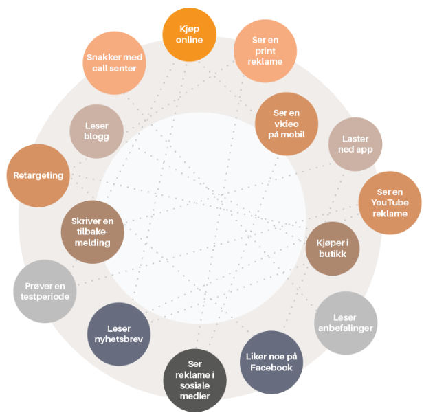 A Deep-Dive into User Behavior